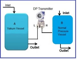 DP transmitter untuk absolut pressure